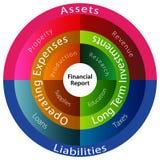 отчет о диаграммы финансовохозяйственный Стоковое Изображение RF
