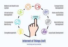 Палец соединяется к датчику с интернетом слова вещей (IoT) и Стоковые Фотографии RF