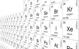 периодическая таблица перспективы иллюстрация вектора