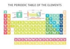 Периодическая таблица элемента показывая электронные оболочки Стоковое Изображение