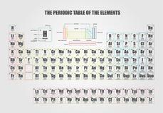 Периодическая таблица элемента показывая электронные оболочки Стоковое фото RF