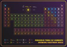 Периодическая таблица элемента показывая электронные оболочки Стоковые Изображения