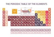 Периодическая таблица элемента показывая электронные оболочки Стоковые Изображения RF