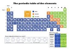 Периодическая таблица элемента показывая электронные оболочки Стоковые Фотографии RF