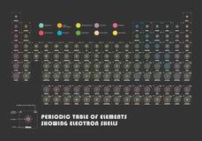 Периодическая таблица элемента показывая электронные оболочки Стоковые Фото