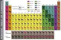 периодическая таблица элементов Стоковое фото RF
