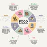 Пищевые аллергии infographic Стоковое Изображение RF
