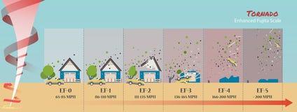 Повреждение торнадо как сделайте форму торнадо Стоковые Изображения