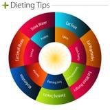 подсказки диаграммы dieting иллюстрация вектора
