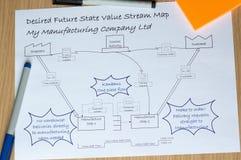 Пожеланная будущая карта потока значения VSM с улучшениями Kaizen стоковые фото