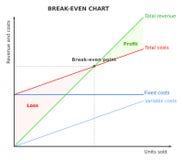 Порог безубыточности, диаграмма, диаграмма Стоковое Изображение