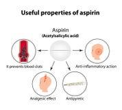 Полезные свойства аспирина Инфографика Иллюстрация вектора на изолированной предпосылке Стоковые Изображения