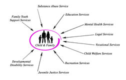 Поддержка Child&Family иллюстрация штока