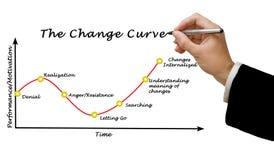 Представлять кривую изменения Стоковое Изображение