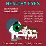 Преимущества молочных продучтов для зрения Стоковое Изображение RF