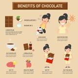 Преимущества шоколада infographic бесплатная иллюстрация