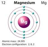 Представление диаграммы магния элемента иллюстрация вектора