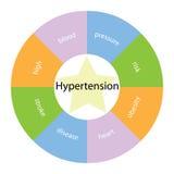 Принципиальная схема гипертензии круговая с цветами и звездой Стоковая Фотография