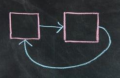Принципиальная схема обратной связи Стоковые Фотографии RF