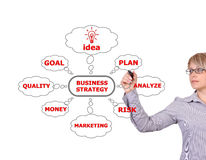 Принципиальная схема стратегии бизнеса Стоковые Фото