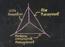 Принципиальная схема управление при допущениеи риска Стоковая Фотография