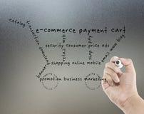Принципиальная схема Ecommerce Стоковая Фотография RF