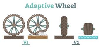 Приспособительная иллюстрация схемы технологии колеса Бесплатная Иллюстрация