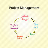 Диаграмма руководства проектом Стоковые Изображения RF