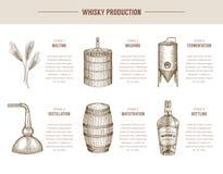 Продукция вискиа иллюстрация вектора