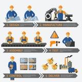 Производственный процесс фабрики infographic иллюстрация вектора