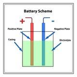 Простая схема батареи Стоковое Изображение RF