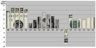Процент увеличения ВВП США Стоковая Фотография RF