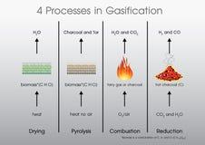 4 процесса в газифицировании иллюстрация штока