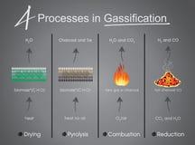 Процессы в засыхании газифицированием, пиролиз, сгорание, Reduct иллюстрация вектора