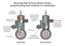 Процесс двигателя внутреннего сгорания Des вектора иллюстрации иллюстрация штока