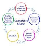 Процесс консультативный продавать иллюстрация вектора