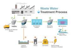 Процесс обработки сточных вод иллюстрация вектора