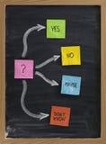процесс принятия решений принципиальной схемы нерешительный Стоковые Изображения RF