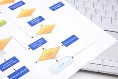 процесс управления принципиальной схемы Стоковое Фото