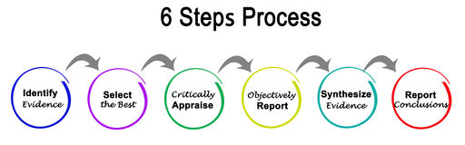 процесс 6 шагов иллюстрация штока