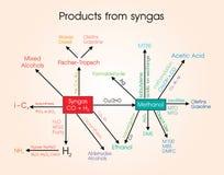 Продукты от syngas иллюстрация вектора