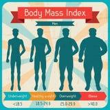 Плакат индекса массы тела ретро иллюстрация вектора