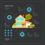 Плакат умного дома Стоковое Изображение RF