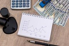 План-график цены с долларами Стоковая Фотография RF