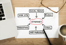 План стратегии интернета Стоковое Изображение