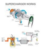 Работы суперчаржера иллюстрация штока