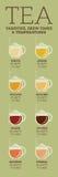 Разнообразия чая Время и температура заваривать Стоковое фото RF