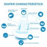 Раскройте пеленку младенца с значками характеристик Стоковые Фото