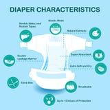 Раскройте пеленку младенца с значками характеристик Стоковое Изображение RF