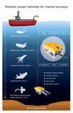 Робототехнические корабли океана для морских обзоров Стоковые Фотографии RF